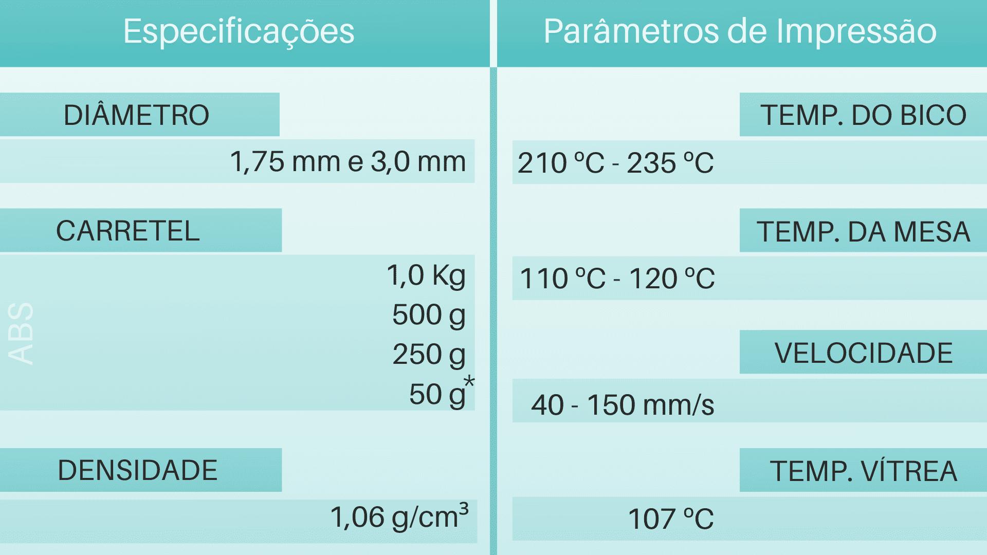 Tabela de Parâmetros e especificações do filamento 3d ABS