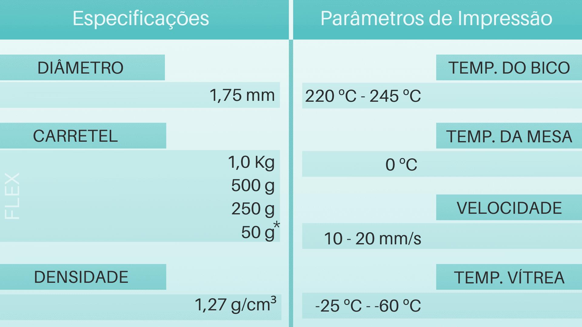 Tabela de Parâmetros e especificações do filamento 3d Flexível