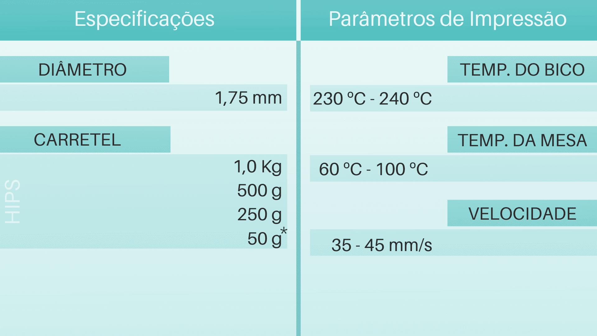 Tabela de Parâmetros e especificações do filamento 3d HIPS