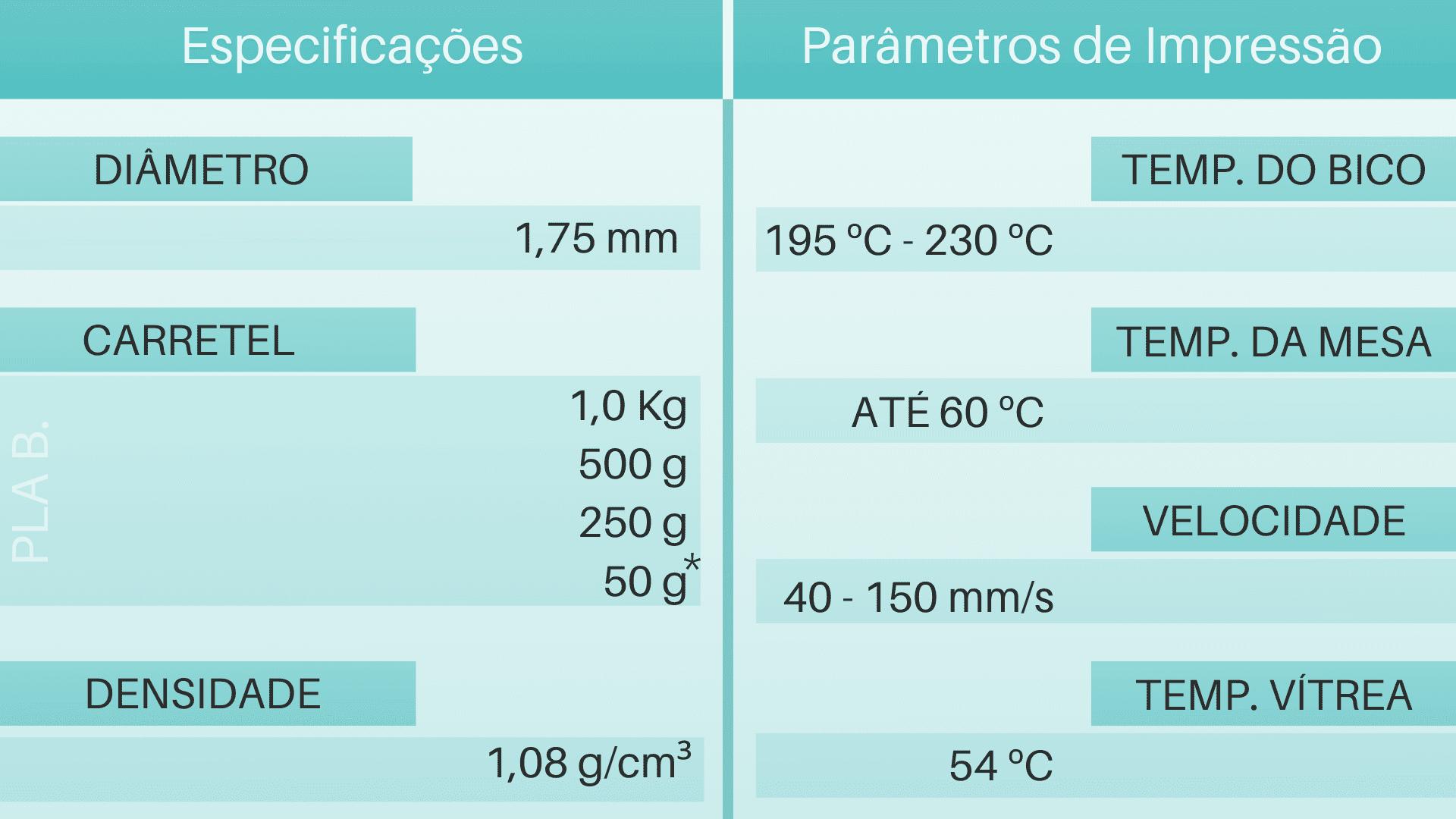 Tabela de Parâmetros e especificações do filamento 3d ECO