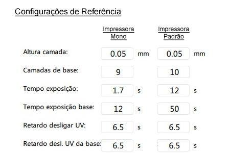 Parâmetros ou configurações de referência para fatiamento da resina