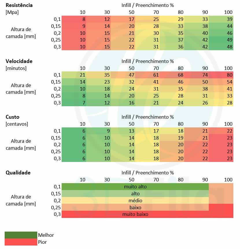 Comparativo entre velocidade, custo, altura de camada e infill impressora 3d