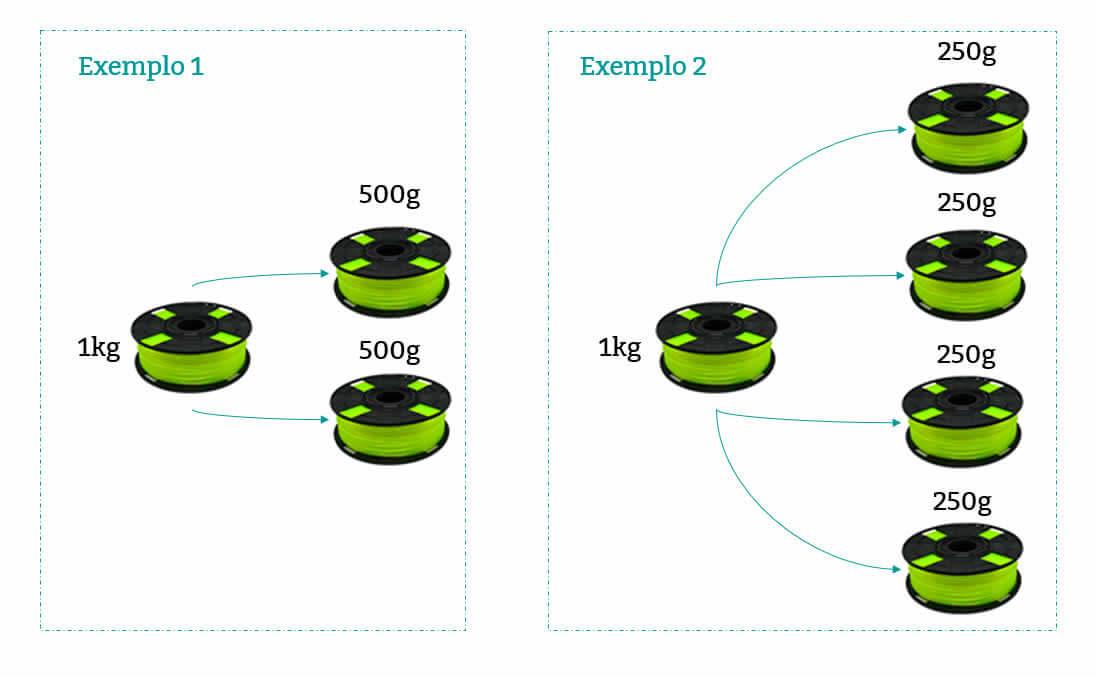 Esquema gráfico que faz a representação de como é feito o envio de fracionamento de carretéis para filamentos 3d de impressoras 3d