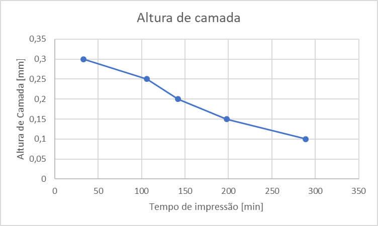 Gráfico altura de camada vs tempo de impressão. Este gráfico mostra uma curva descendente em que a impressão em 0,3mm começa a um tempo de impressão de menor de 50 minutos e para camada de 0,1mm passa a quase 300 minutos.