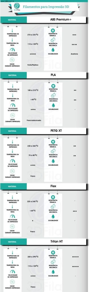 Infográfico com análises qualitativas sobre diversas características de filamentos para impressora 3d