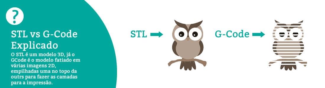 ilustra uma explicação e comparação sobre o stl e o g-code esta figura contém o desenho de uma coruja inteira de exemplo stl e ao lado uma coruja fatiada mostrando o que seria o g-code