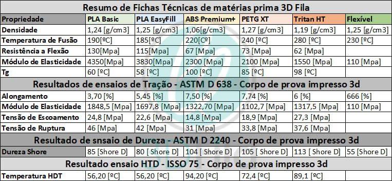 Tabela comparativa entre filamentos pla abs petg flexivel tritan